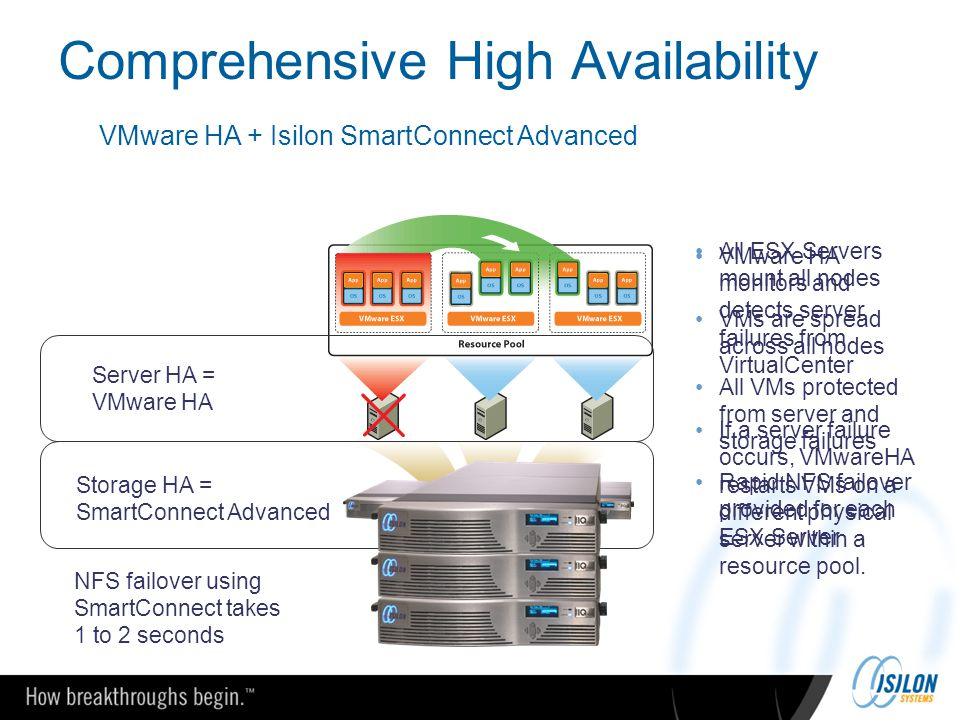 Comprehensive High Availability OneFS Server HA = VMware HA Storage HA = SmartConnect Advanced All ESX Servers mount all nodes VMs are spread across a