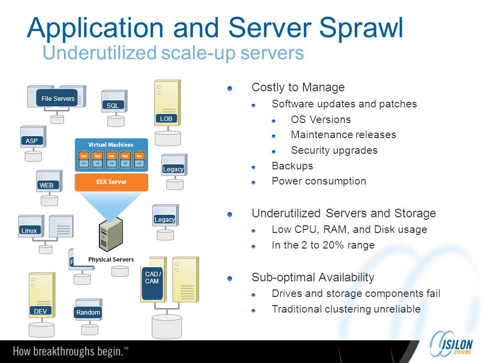 Application and Server Sprawl Costly to Manage Software updates and patches OS Versions Maintenance releases Security upgrades Backups Power consumpti