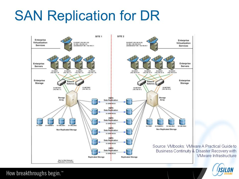 SAN Replication for DR Source: VMbooks: VMware A Practical Guide to Business Continuity & Disaster Recovery with VMware Infrastructure
