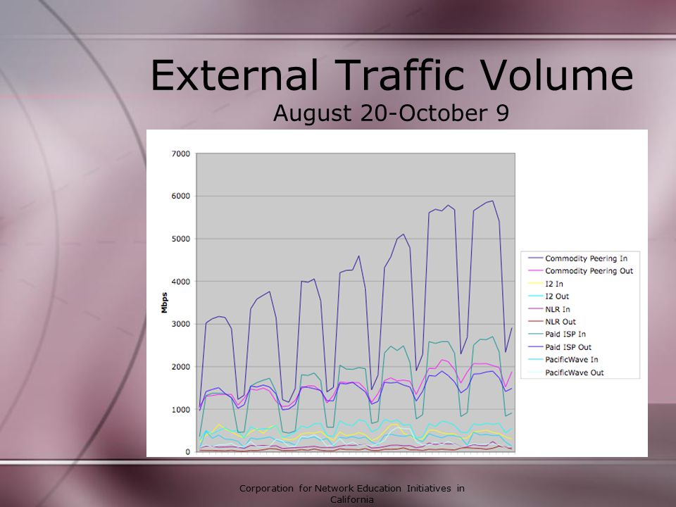 Corporation for Network Education Initiatives in California External Traffic Volume August 20-October 9