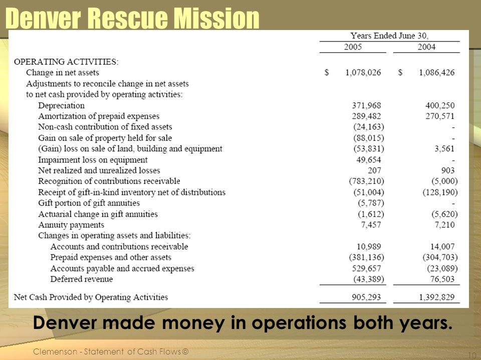 Clemenson - Statement of Cash Flows © 10 Denver Rescue Mission Denver made money in operations both years.