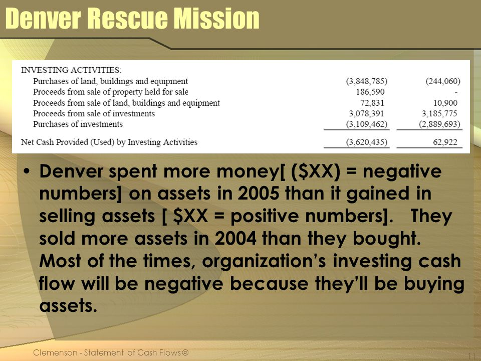 Clemenson - Statement of Cash Flows © 11 Denver Rescue Mission Denver spent more money[ ($XX) = negative numbers] on assets in 2005 than it gained in selling assets [ $XX = positive numbers].