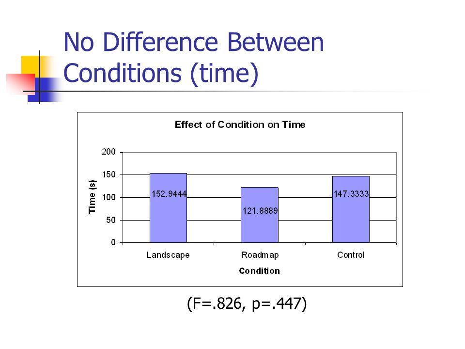 No Difference Between Conditions (time) (F=.826, p=.447)