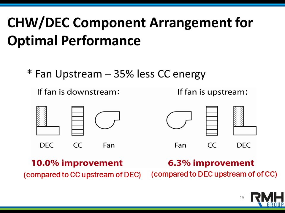 CHW/DEC Component Arrangement for Optimal Performance 15 * Fan Upstream – 35% less CC energy (compared to CC upstream of DEC) (compared to DEC upstream of of CC) : :