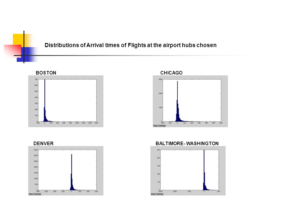 Distributions of Arrival times of Flights at the airport hubs chosen BOSTONCHICAGO DENVERBALTIMORE- WASHINGTON