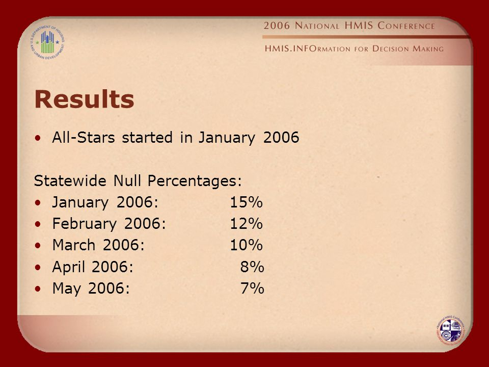 Results All-Stars started in January 2006 Statewide Null Percentages: January 2006:15% February 2006:12% March 2006:10% April 2006: 8% May 2006: 7%
