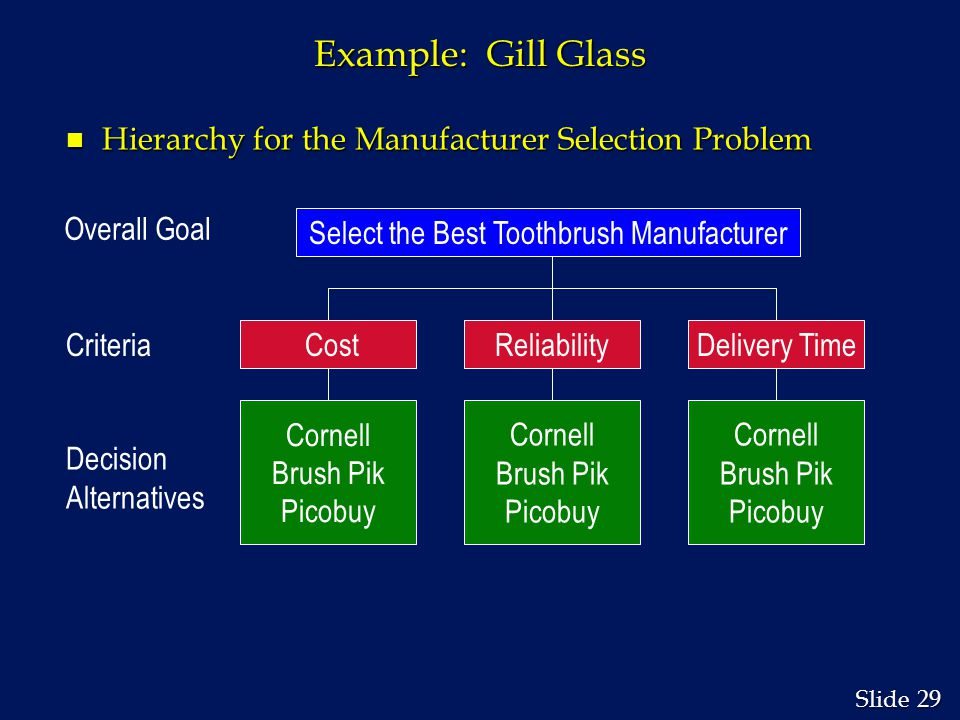 29 Slide Example: Gill Glass n Hierarchy for the Manufacturer Selection Problem Select the Best Toothbrush Manufacturer CostReliabilityDelivery Time Cornell Brush Pik Picobuy Cornell Brush Pik Picobuy Cornell Brush Pik Picobuy Overall Goal Criteria Decision Alternatives