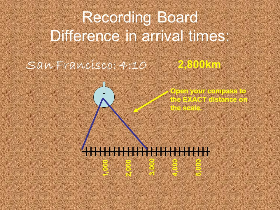 Recording Board Difference in arrival times: San Francisco: 4:10 2,800km 1,000 2,000 3,000 4,0005,000 Open your compass to the EXACT distance on the s