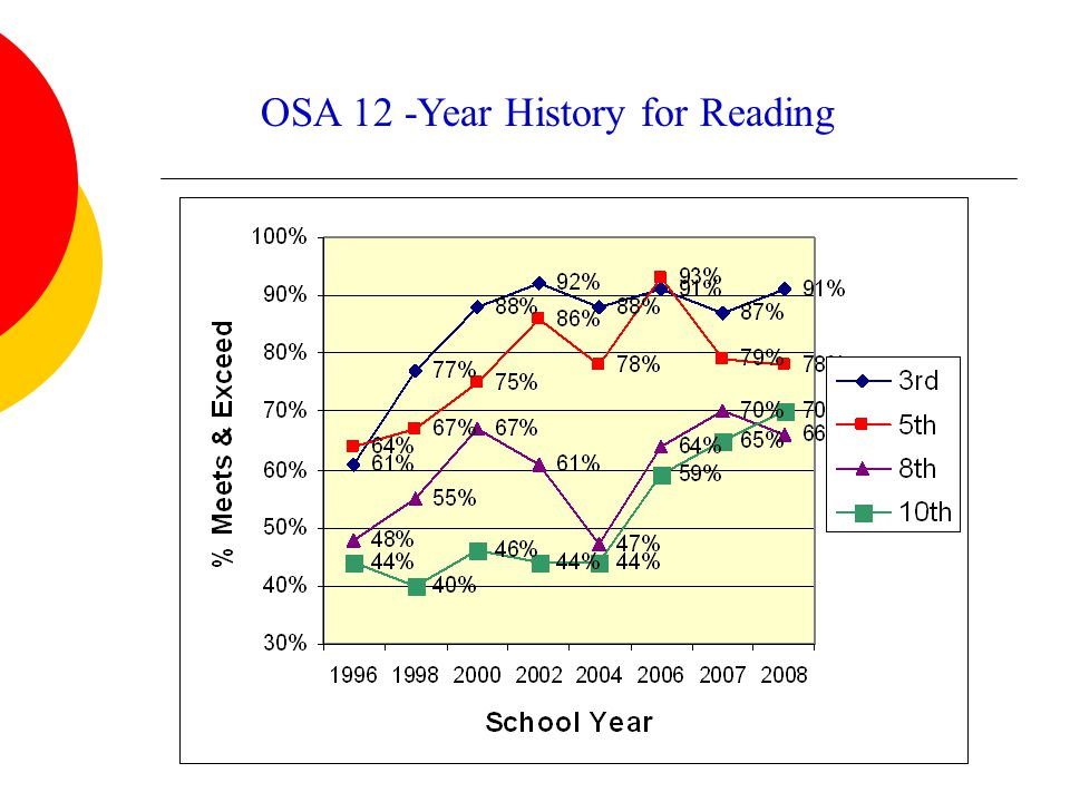 Average Oral Reading Fluency Scores – High School Class Ave.