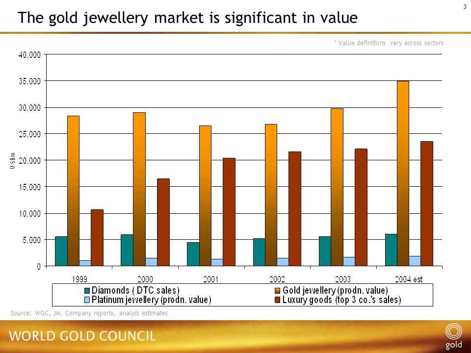 3 * Value definitions vary across sectors Source: WGC, JM, Company reports, analyst estimates The gold jewellery market is significant in value