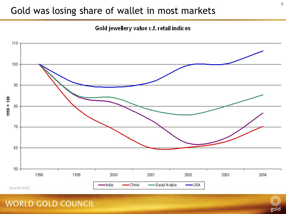 5 Source:WGC Gold was losing share of wallet in most markets