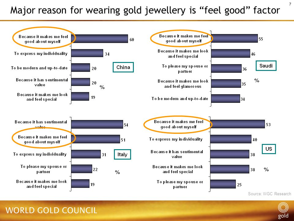 7 Major reason for wearing gold jewellery is feel good factor Source: WGC Research