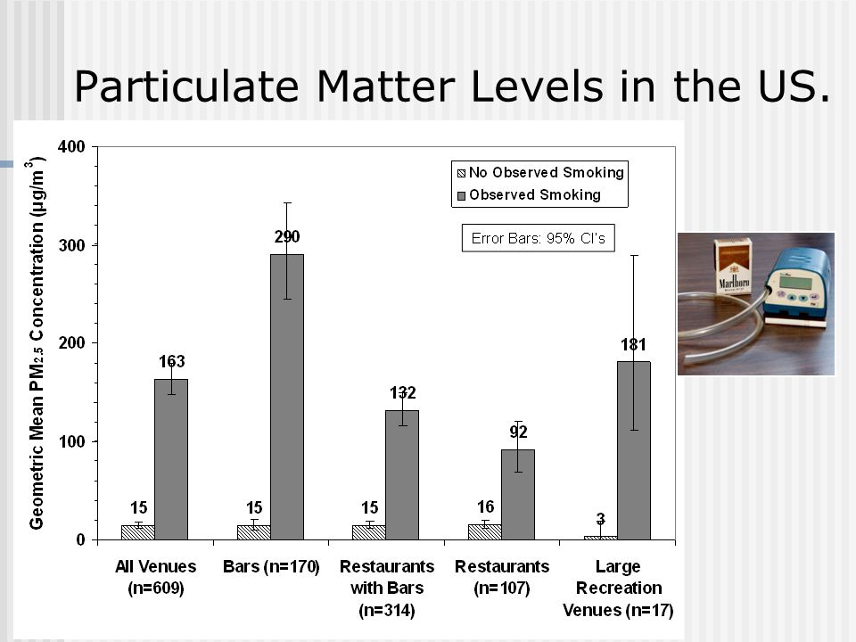 Particulate Matter Levels in the US.