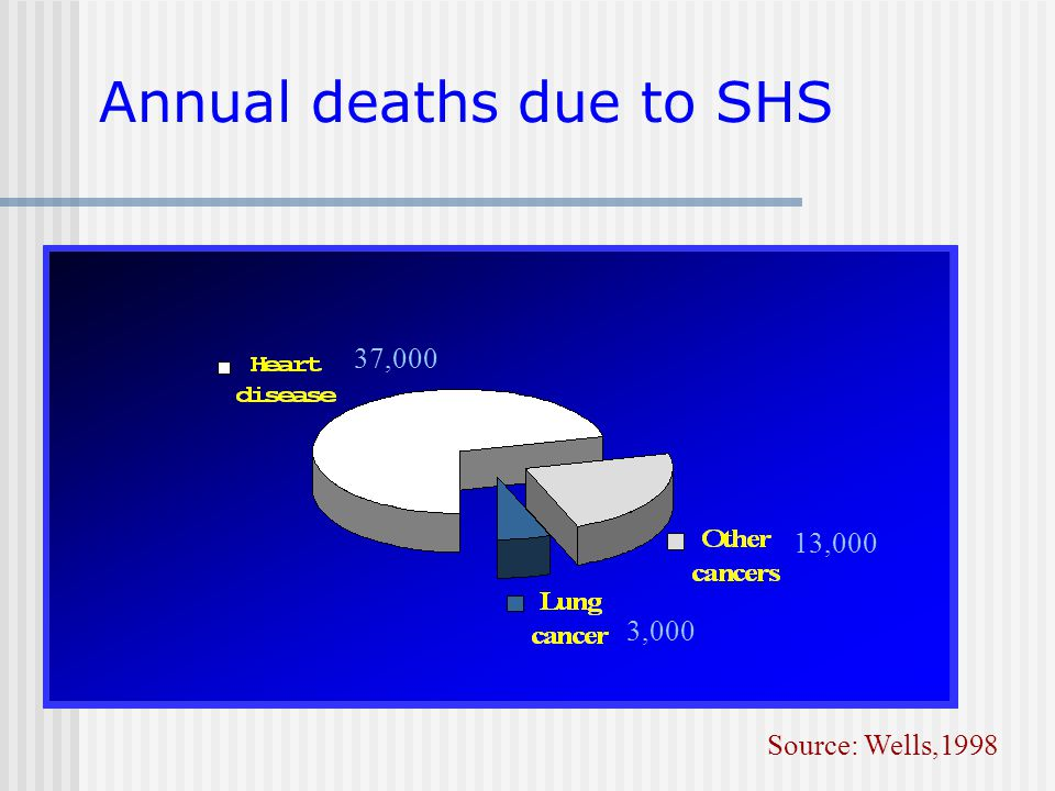 Annual deaths due to SHS Source: Wells,1998 37,000 13,000 3,000