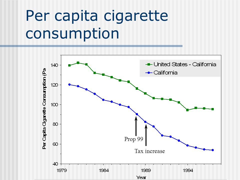 Per capita cigarette consumption Prop 99 Tax increase