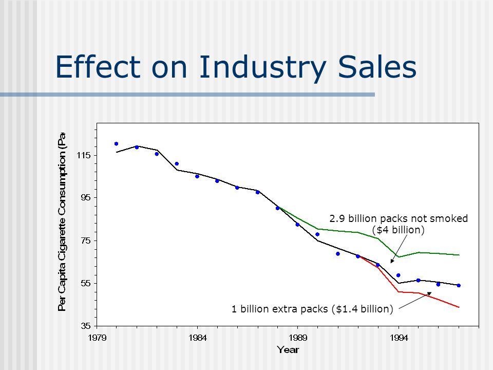Effect on Industry Sales 2.9 billion packs not smoked ($4 billion) 1 billion extra packs ($1.4 billion)
