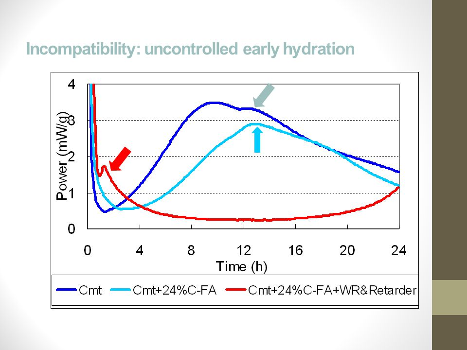 Incompatibility: uncontrolled early hydration