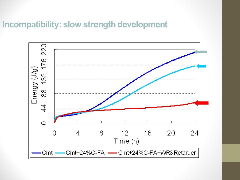 Incompatibility: slow strength development