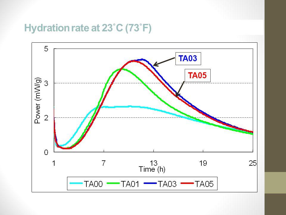 Hydration rate at 23˚C (73˚F) TA03 TA05