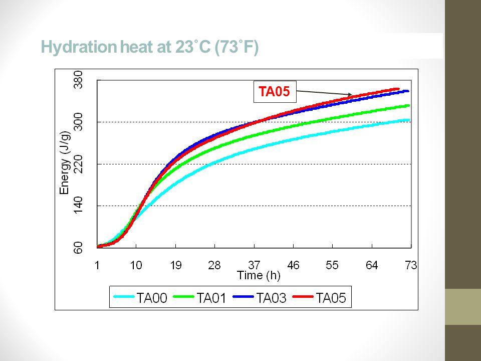 Hydration heat at 23˚C (73˚F) TA05