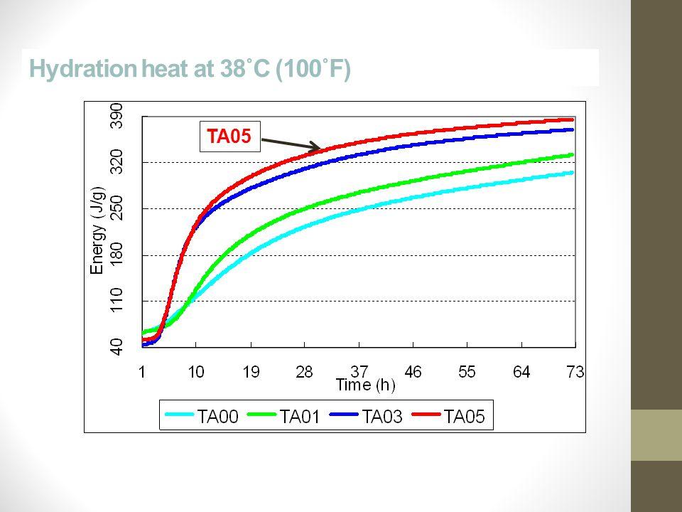 Hydration heat at 38˚C (100˚F) TA05