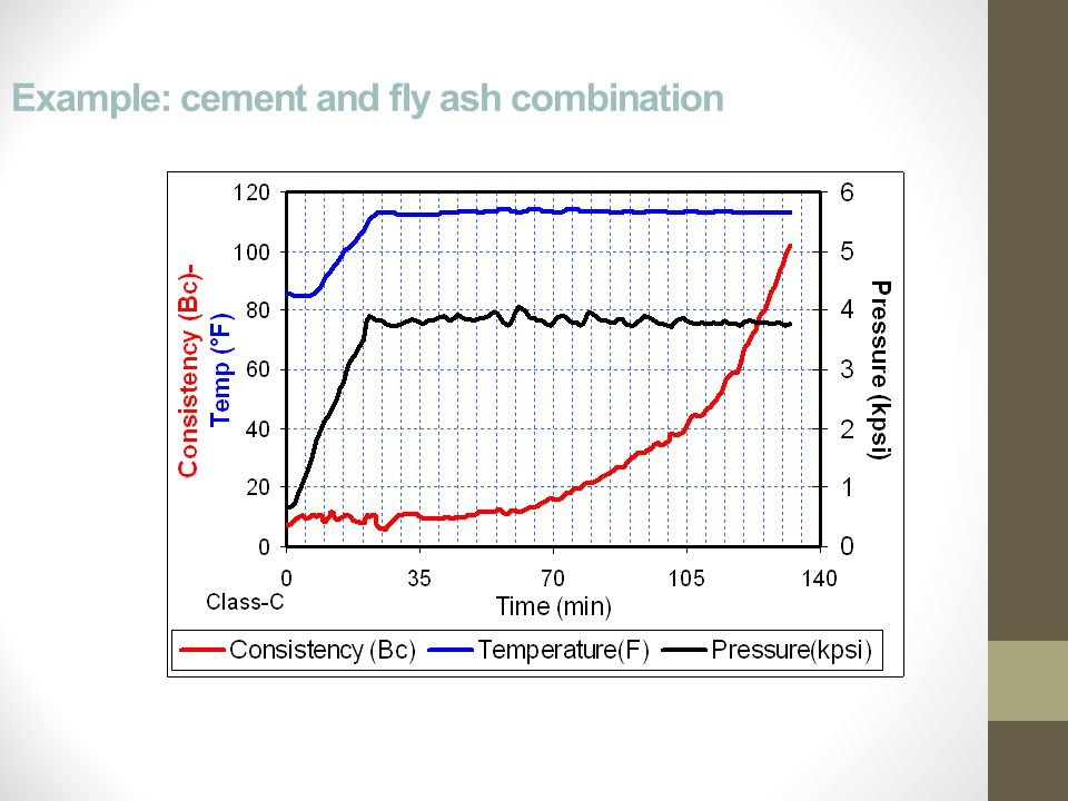 Example: cement and fly ash combination