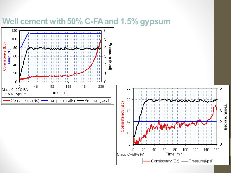 Well cement with 50% C-FA and 1.5% gypsum