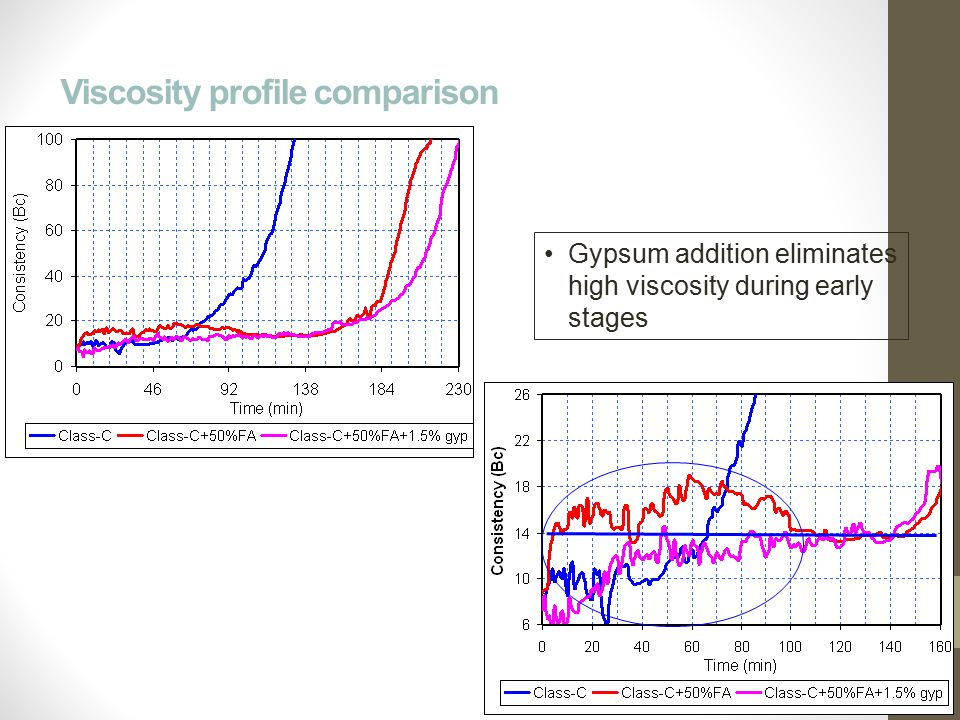 Viscosity profile comparison Gypsum addition eliminates high viscosity during early stages