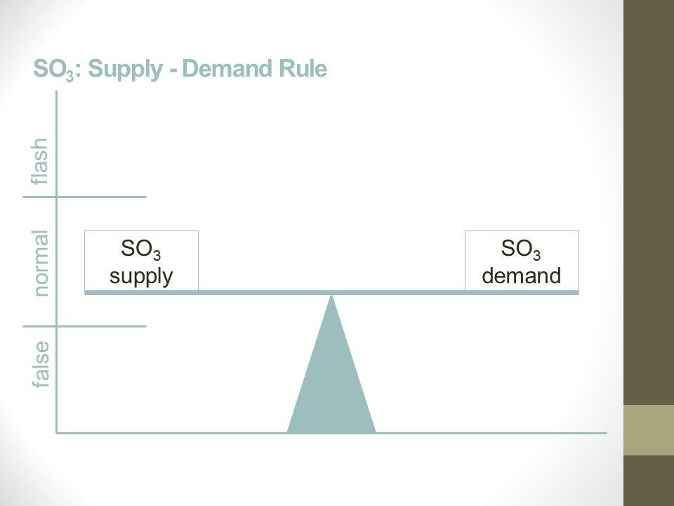 SO 3 : Supply - Demand Rule SO 3 supply SO 3 demand false normal flash
