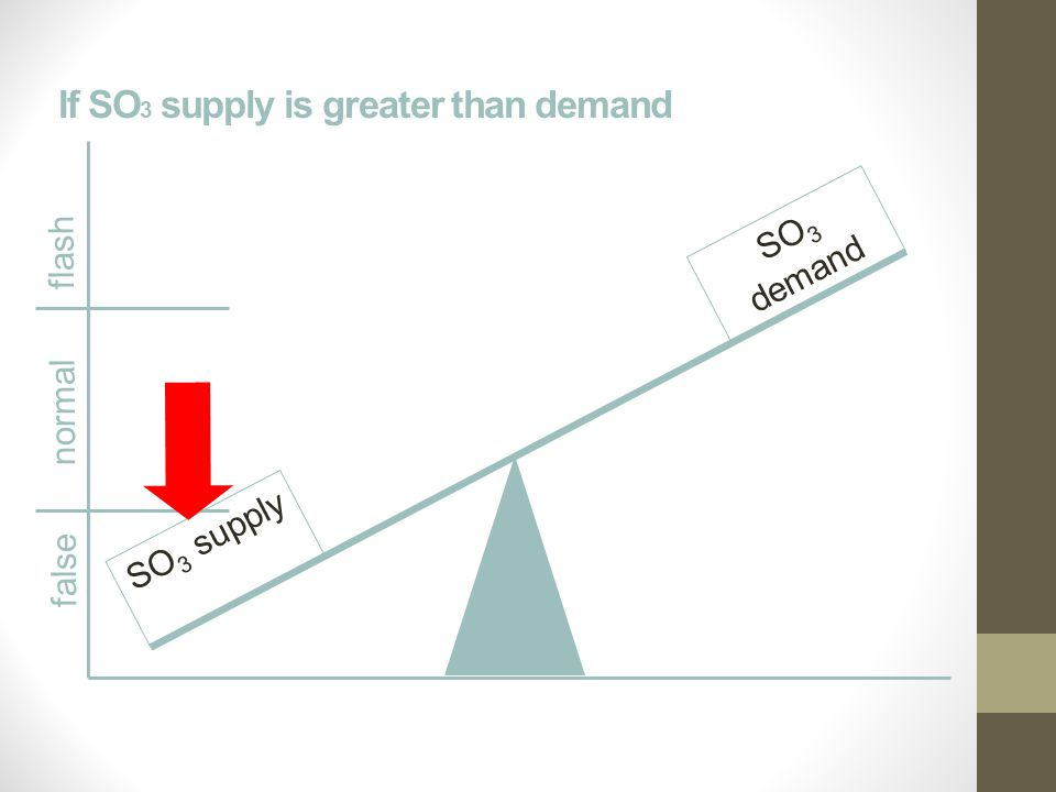 If SO 3 supply is greater than demand false normal flash SO 3 supply SO 3 demand