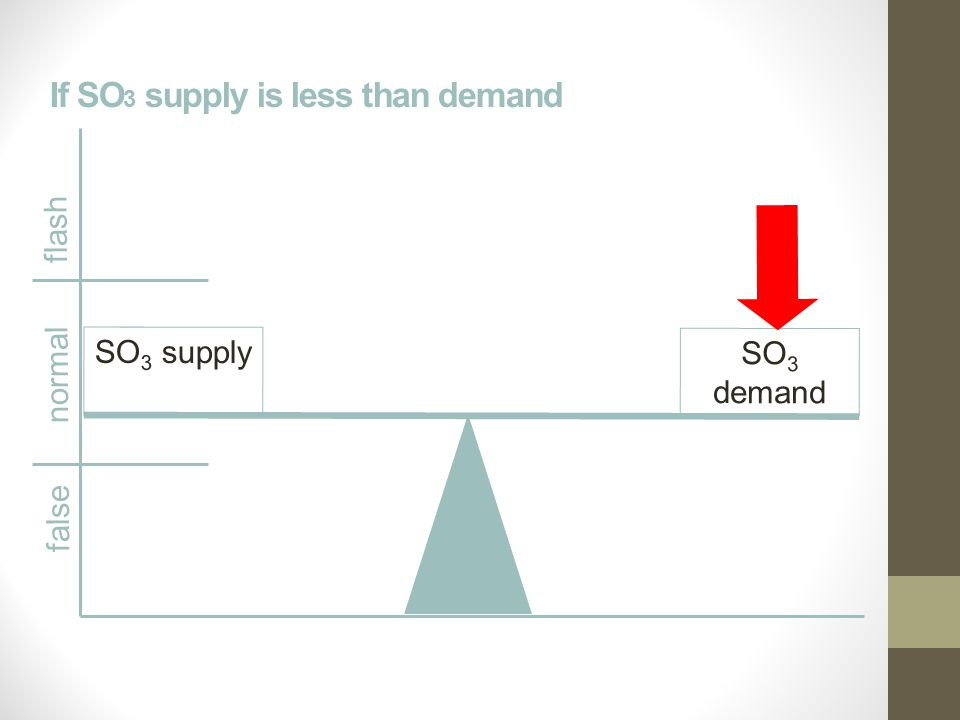If SO 3 supply is less than demand false normal flash SO 3 supplySO 3 demand