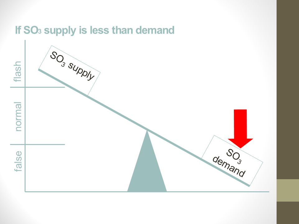 If SO 3 supply is less than demand false normal flash SO 3 supply SO 3 demand