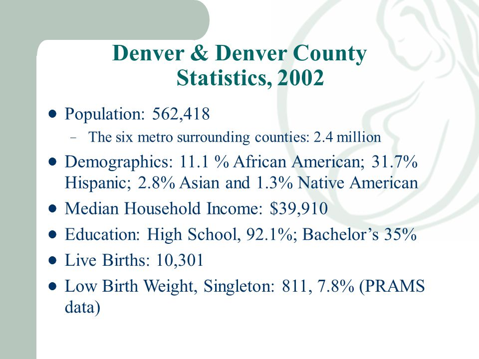 Denver & Denver County Statistics, 2002 Population: 562,418 – The six metro surrounding counties: 2.4 million Demographics: 11.1 % African American; 31.7% Hispanic; 2.8% Asian and 1.3% Native American Median Household Income: $39,910 Education: High School, 92.1%; Bachelor's 35% Live Births: 10,301 Low Birth Weight, Singleton: 811, 7.8% (PRAMS data)