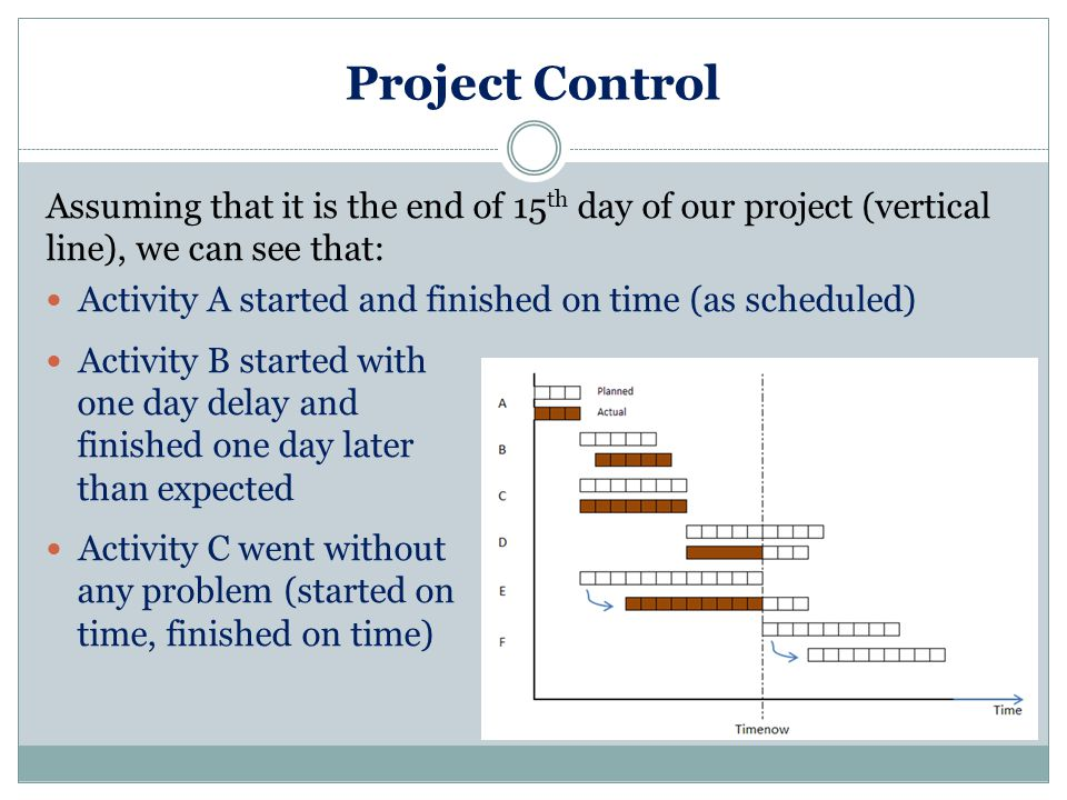 Project Control Assuming that it is the end of 15 th day of our project (vertical line), we can see that: Activity A started and finished on time (as scheduled) Activity B started with one day delay and finished one day later than expected Activity C went without any problem (started on time, finished on time)