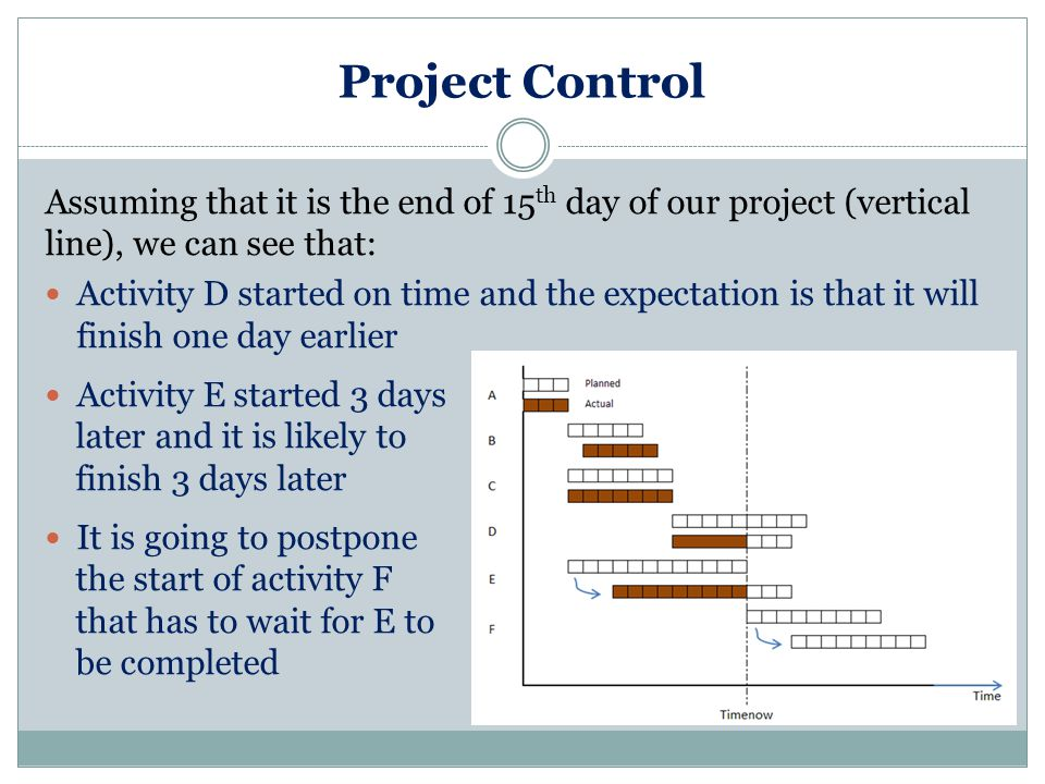 Project Control Assuming that it is the end of 15 th day of our project (vertical line), we can see that: Activity D started on time and the expectation is that it will finish one day earlier Activity E started 3 days later and it is likely to finish 3 days later It is going to postpone the start of activity F that has to wait for E to be completed