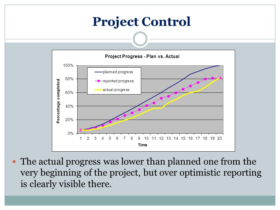 Project Control There are several possible formats of revised barchart: 1.