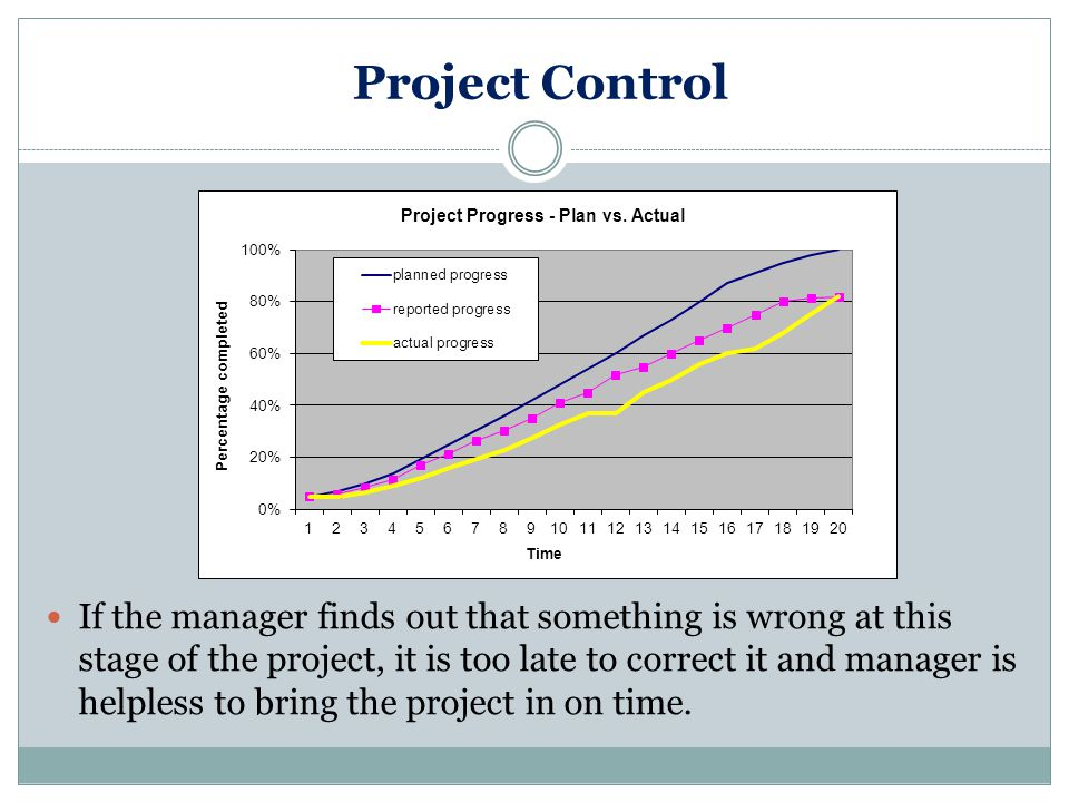 Project Control If the manager finds out that something is wrong at this stage of the project, it is too late to correct it and manager is helpless to bring the project in on time.