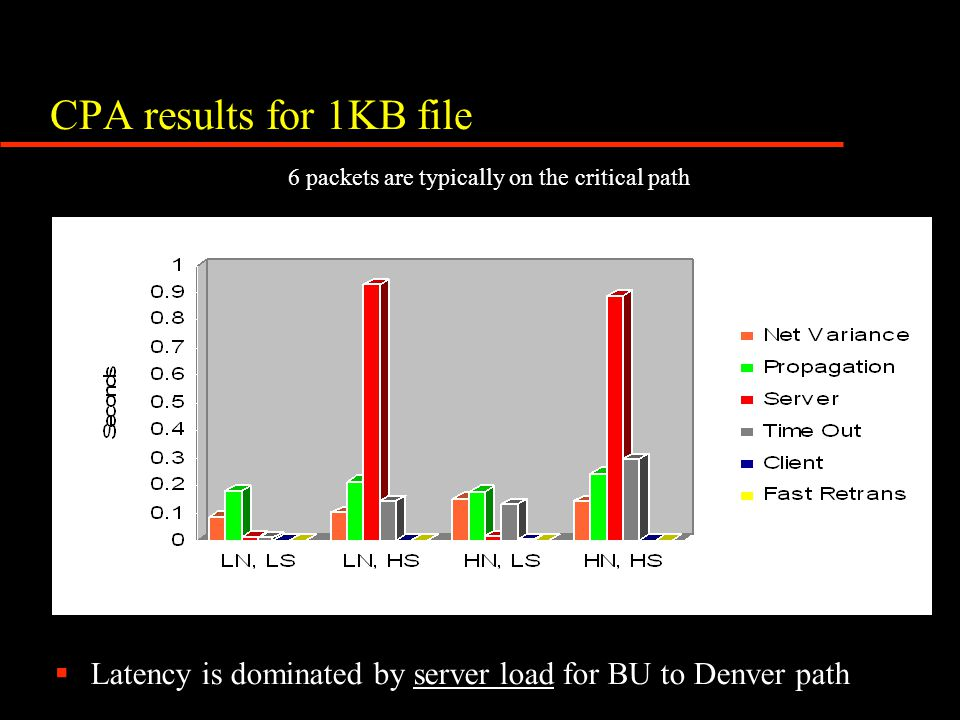 CPA results for 1KB file  Latency is dominated by server load for BU to Denver path 6 packets are typically on the critical path