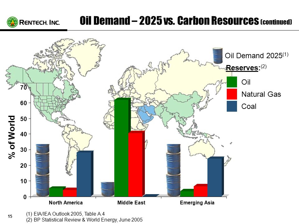 15 Oil Demand – 2025 vs.