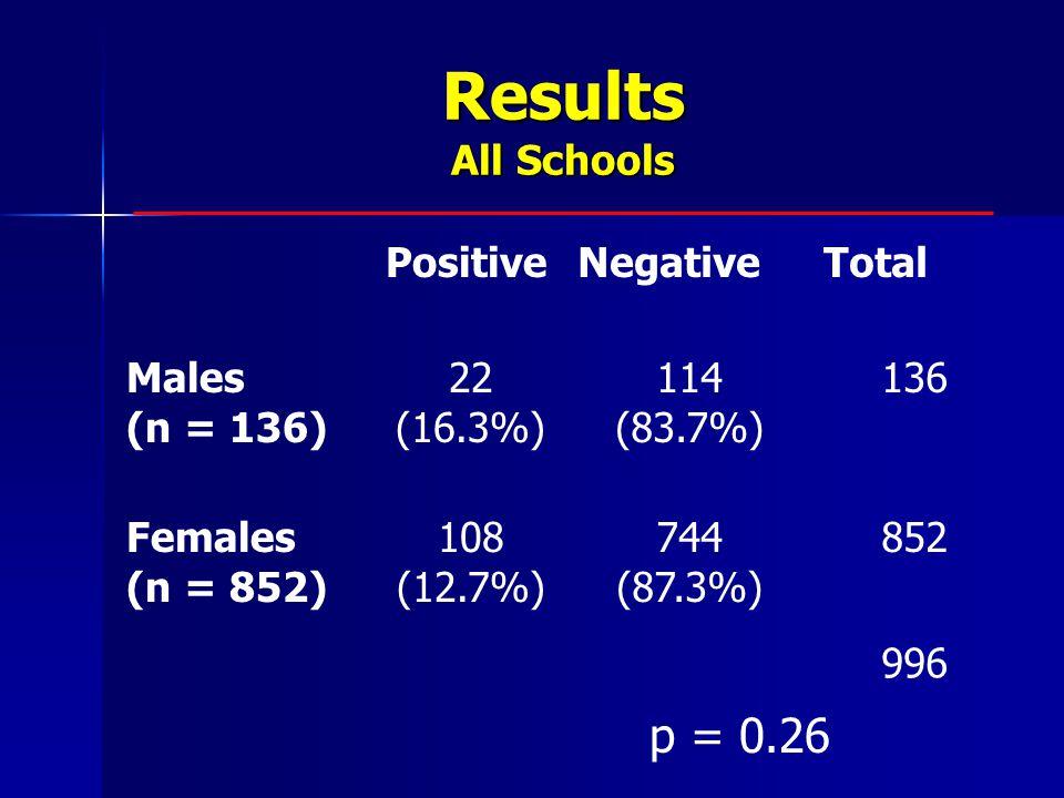 Results All Schools p = 0.26 PositiveNegativeTotal Males (n = 136) 22 (16.3%) 114 (83.7%) 136 Females (n = 852) 108 (12.7%) 744 (87.3%) 852 996