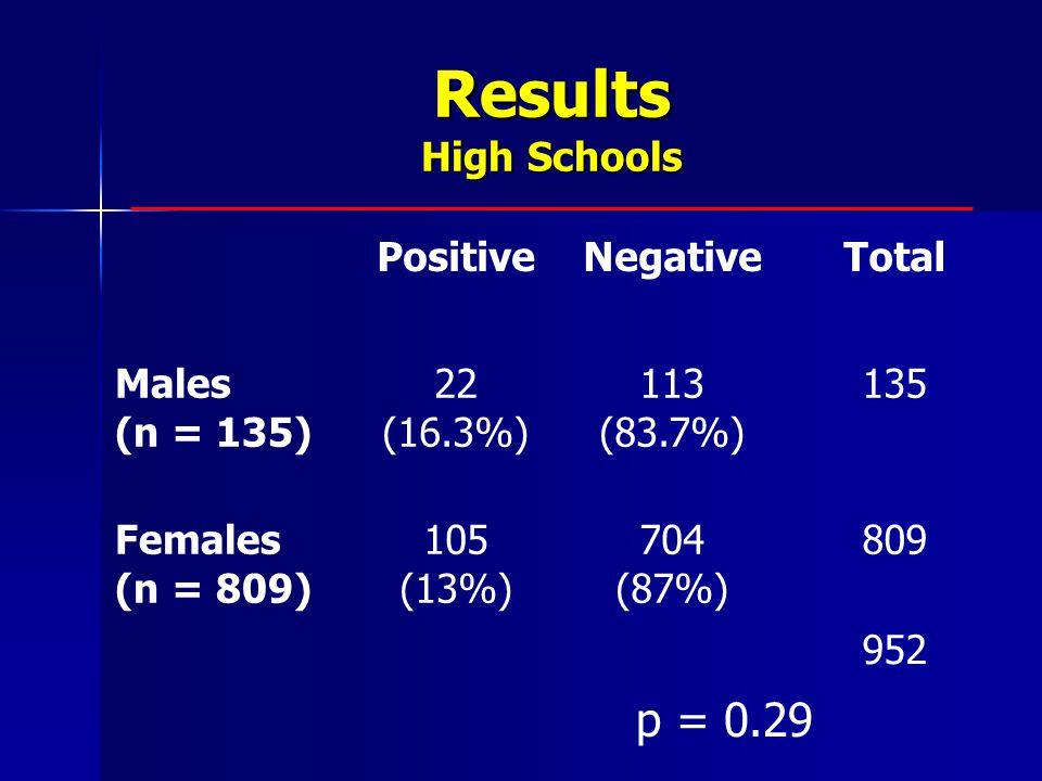 Results High Schools p = 0.29 PositiveNegativeTotal Males (n = 135) 22 (16.3%) 113 (83.7%) 135 Females (n = 809) 105 (13%) 704 (87%) 809 952