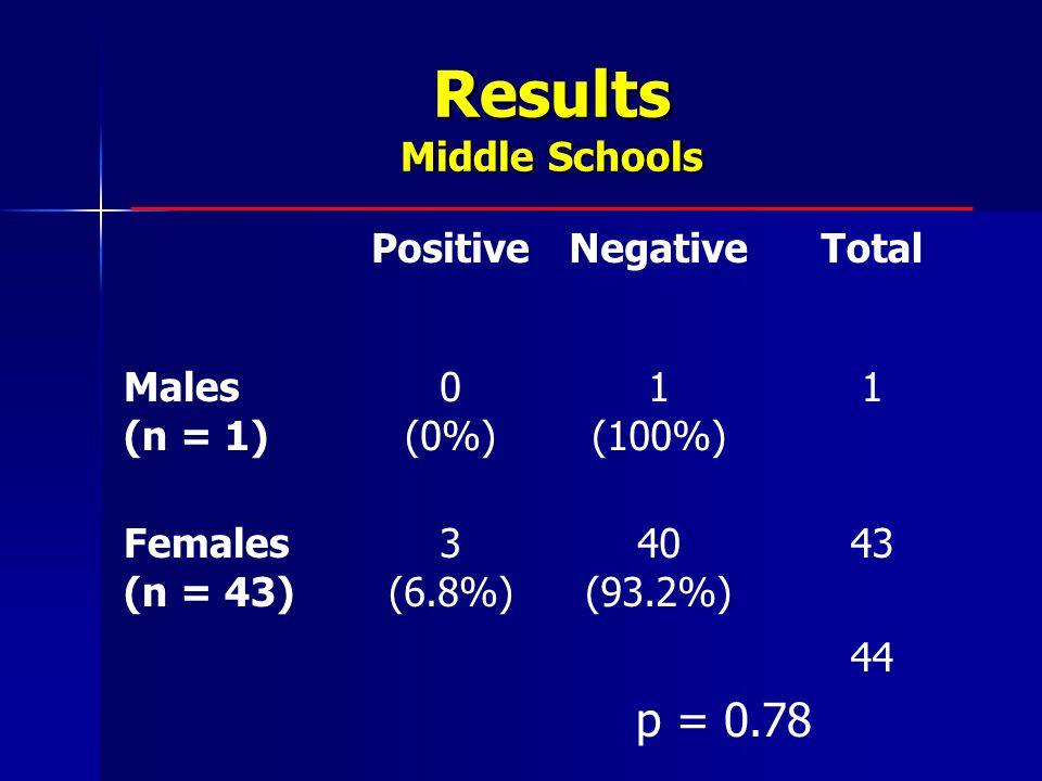 Results Middle Schools p = 0.78 PositiveNegativeTotal Males (n = 1) 0 (0%) 1 (100%) 1 Females (n = 43) 3 (6.8%) 40 (93.2%) 43 44
