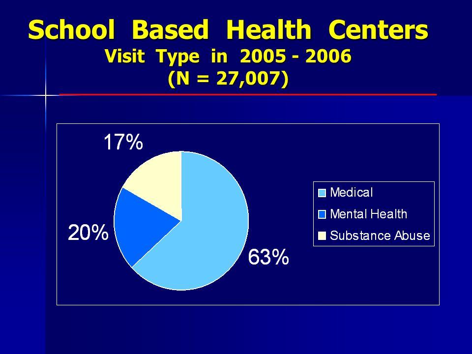 School Based Health Centers Visit Type in 2005 - 2006 (N = 27,007)