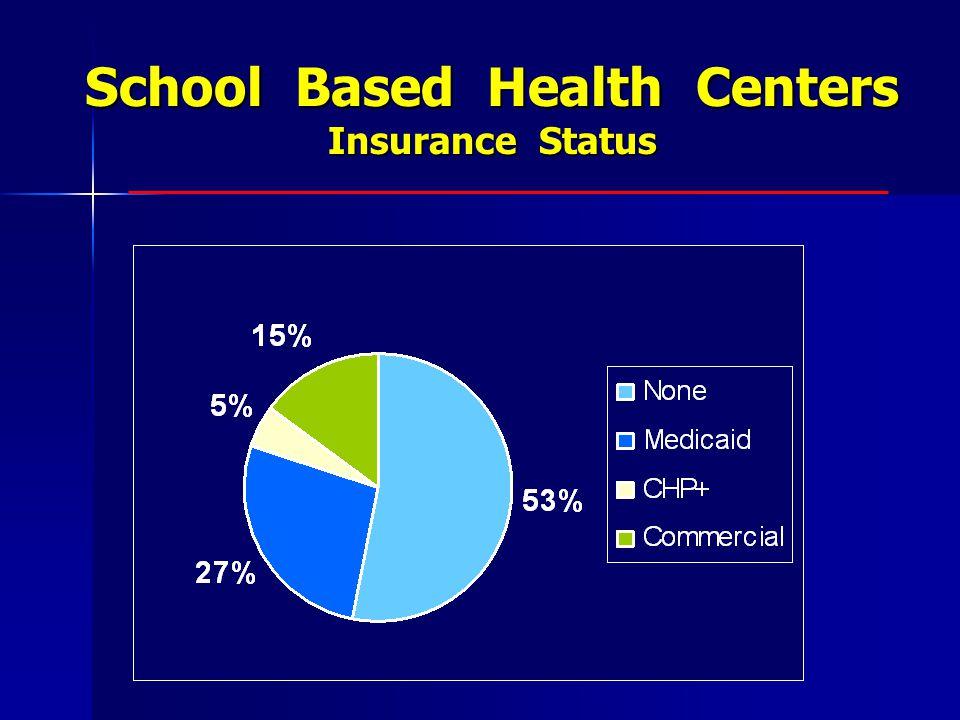 School Based Health Centers Insurance Status