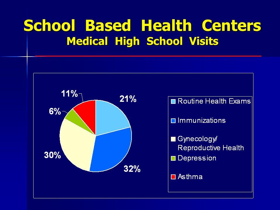 School Based Health Centers Medical High School Visits