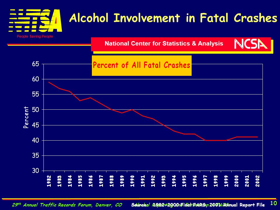 National Center for Statistics & Analysis People Saving People 29 th Annual Traffic Records Forum, Denver, CO Alcohol Reporting and Estimation in FARS 10 Alcohol Involvement in Fatal Crashes Source: 1982-2000 Final FARS, 2001 Annual Report File