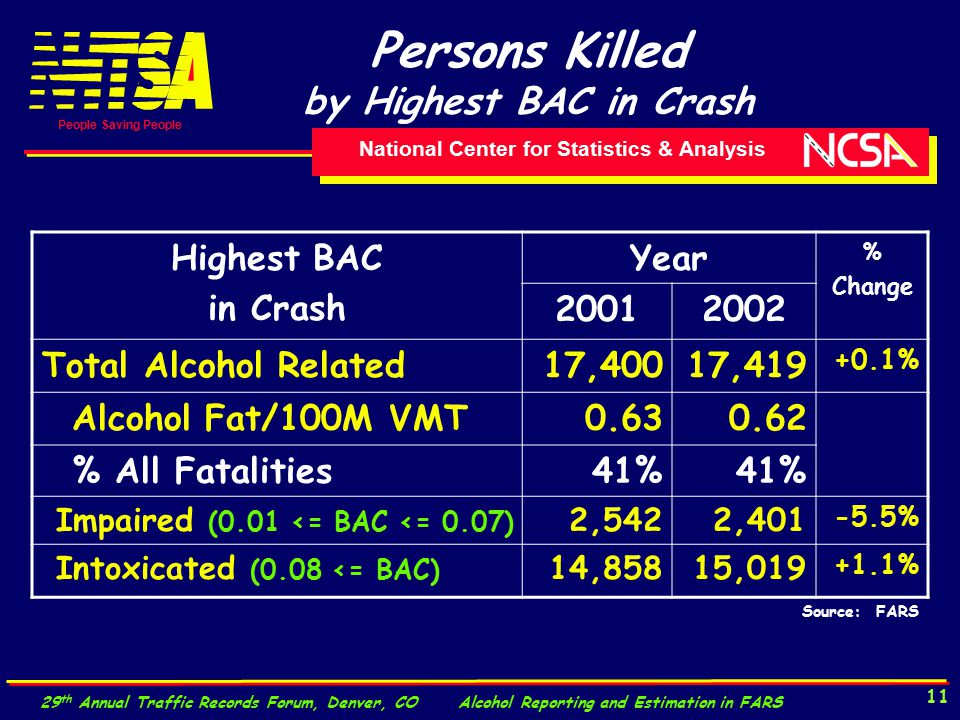 National Center for Statistics & Analysis People Saving People 29 th Annual Traffic Records Forum, Denver, CO Alcohol Reporting and Estimation in FARS 11 Persons Killed by Highest BAC in Crash Highest BAC in Crash Year % Change 20012002 Total Alcohol Related17,40017,419 +0.1% Alcohol Fat/100M VMT0.630.62 % All Fatalities41% Impaired (0.01 <= BAC <= 0.07) 2,5422,401 -5.5% Intoxicated (0.08 <= BAC) 14,85815,019 +1.1% Source: FARS