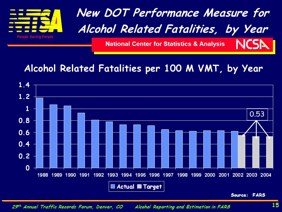 National Center for Statistics & Analysis People Saving People 29 th Annual Traffic Records Forum, Denver, CO Alcohol Reporting and Estimation in FARS 15 New DOT Performance Measure for Alcohol Related Fatalities, by Year Source: FARS Alcohol Related Fatalities per 100 M VMT, by Year 0.53