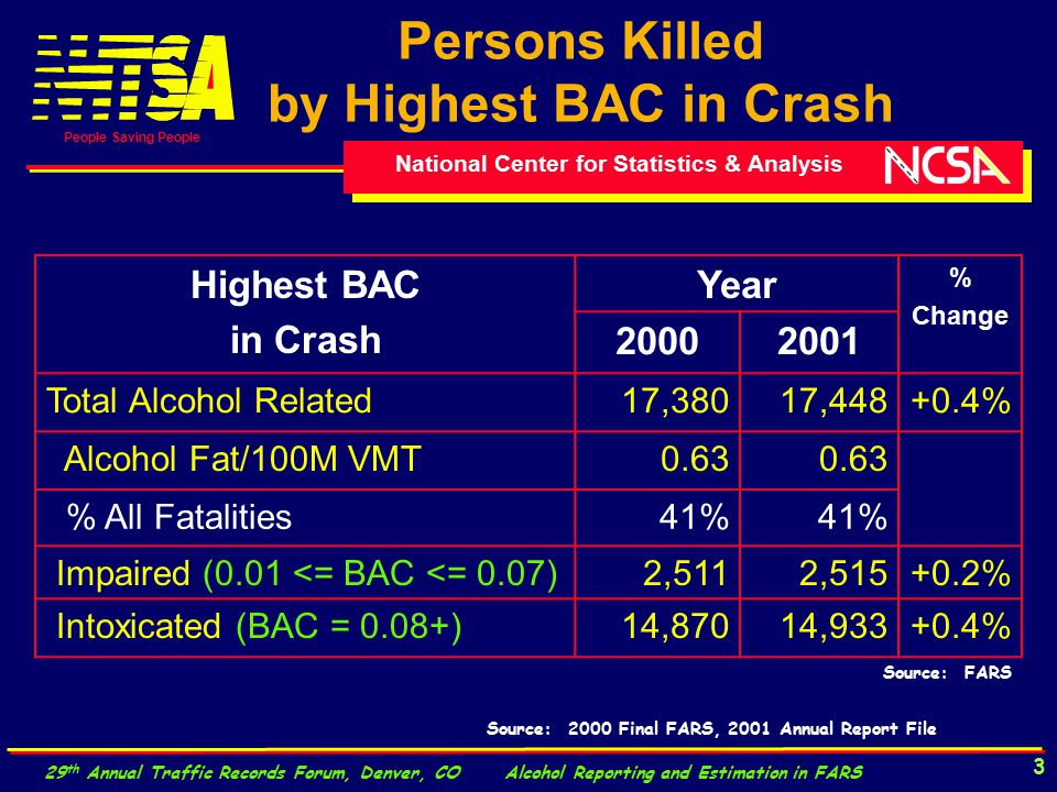 National Center for Statistics & Analysis People Saving People 29 th Annual Traffic Records Forum, Denver, CO Alcohol Reporting and Estimation in FARS 3 Persons Killed by Highest BAC in Crash Highest BAC in Crash Year % Change 20002001 Total Alcohol Related17,38017,448+0.4% Alcohol Fat/100M VMT0.63 % All Fatalities41% Impaired (0.01 <= BAC <= 0.07)2,5112,515+0.2% Intoxicated (BAC = 0.08+)14,87014,933+0.4% Source: FARS Source: 2000 Final FARS, 2001 Annual Report File