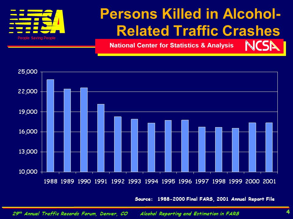 National Center for Statistics & Analysis People Saving People 29 th Annual Traffic Records Forum, Denver, CO Alcohol Reporting and Estimation in FARS 4 Persons Killed in Alcohol- Related Traffic Crashes Source: 1988-2000 Final FARS, 2001 Annual Report File